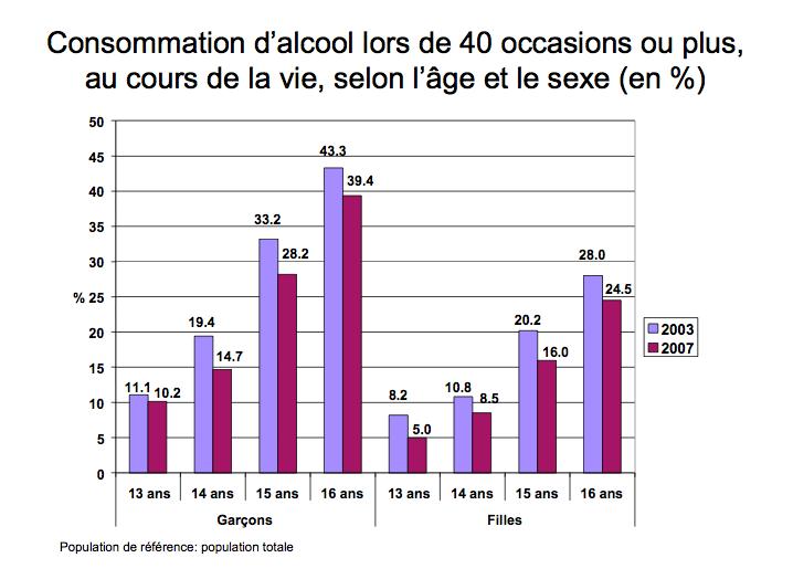 Graphique consommation d'alcool
